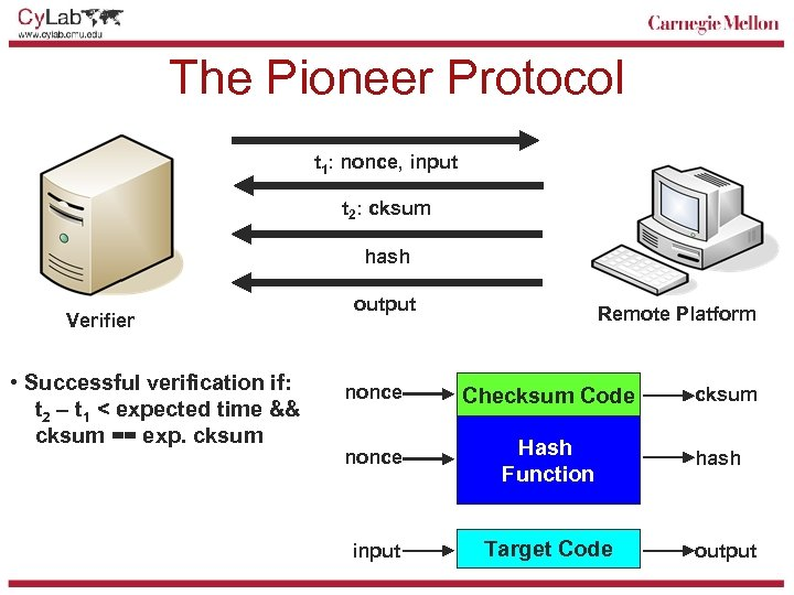 The Pioneer Protocol t 1: nonce, input t 2: cksum hash Verifier • Successful