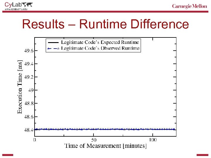 Results – Runtime Difference