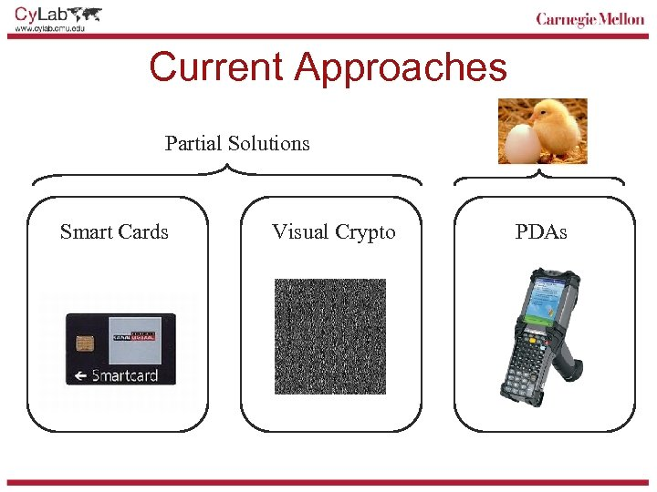 Current Approaches Partial Solutions Smart Cards Visual Crypto PDAs