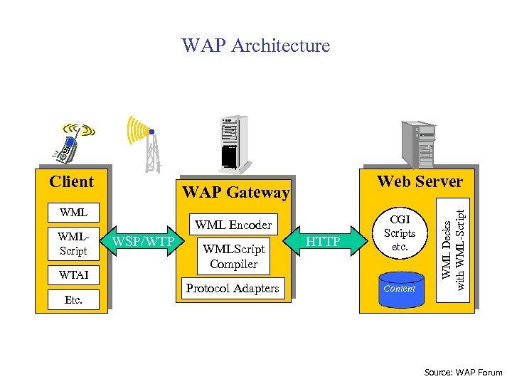 WAP Architecture WAP Gateway WMLScript WTAI Etc. Web Server WML Encoder WSP/WTP WMLScript Compiler