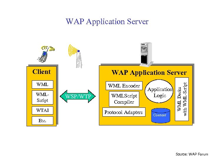 WAP Application Server Client WMLScript WTAI WML Encoder WSP/WTP WMLScript Compiler Protocol Adapters Application