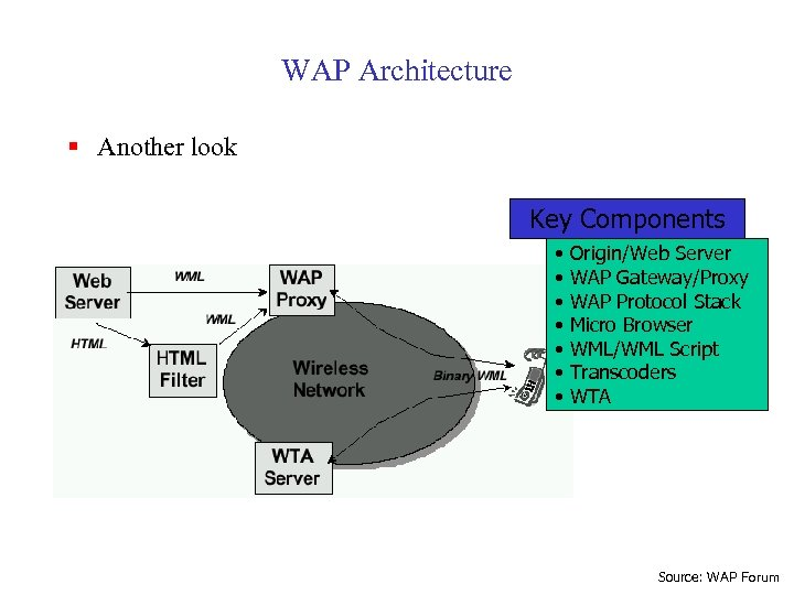 WAP Architecture § Another look Key Components • • Origin/Web Server WAP Gateway/Proxy WAP