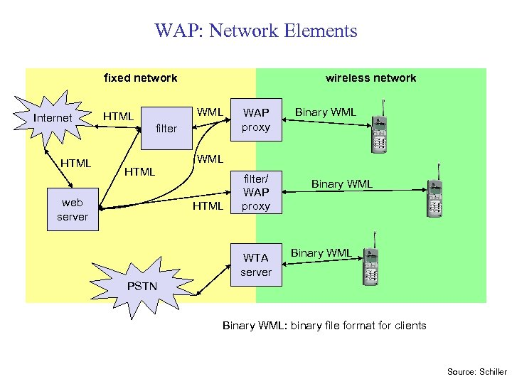 WAP: Network Elements fixed network Internet HTML wireless network WML filter WAP proxy Binary