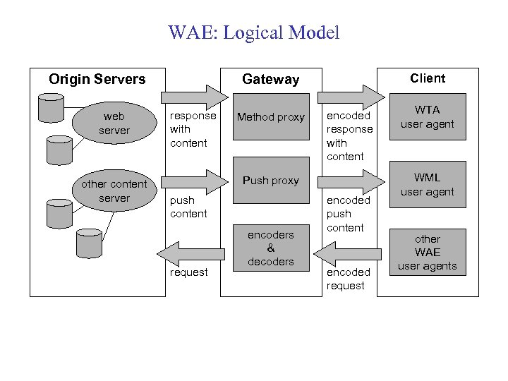 WAE: Logical Model Origin Servers web server other content server Client Gateway response with