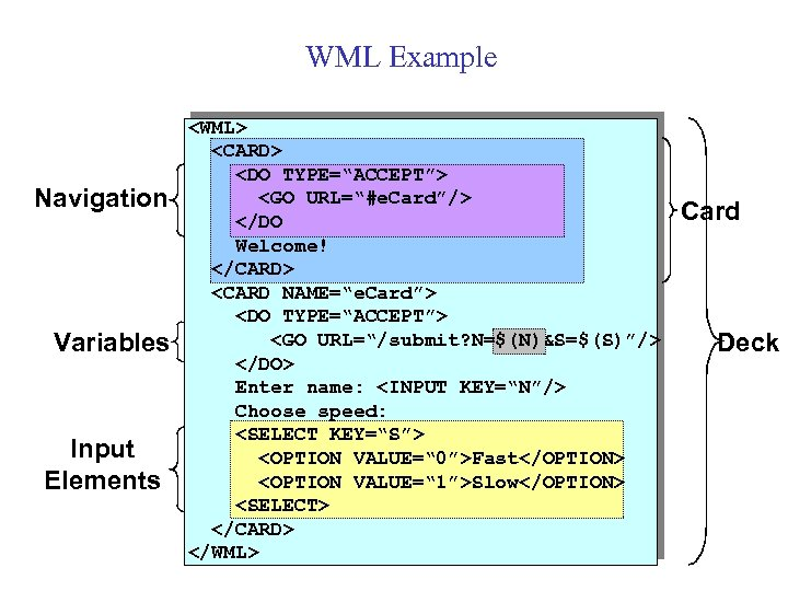 "WML Example Navigation Variables Input Elements <WML> <CARD> <DO TYPE=""ACCEPT""> <GO URL=""#e. Card""/> </DO"