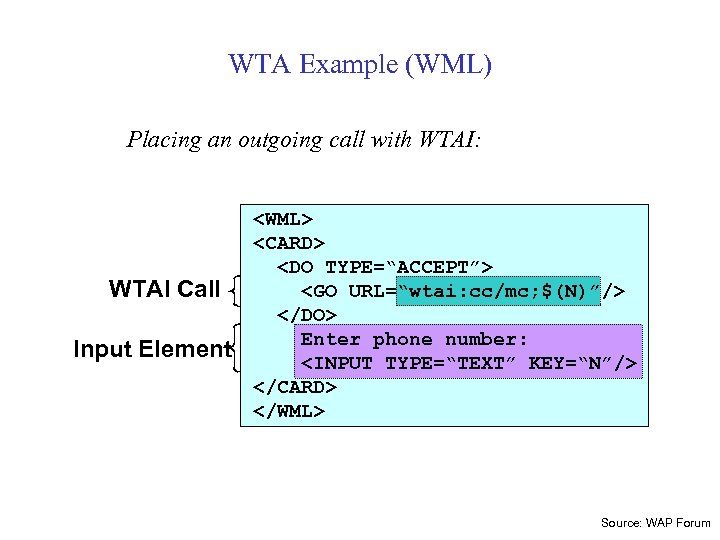 WTA Example (WML) Placing an outgoing call with WTAI: WTAI Call Input Element <WML>