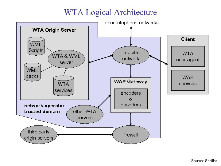 WTA Logical Architecture other telephone networks WTA Origin Server Client WML Scripts WML decks