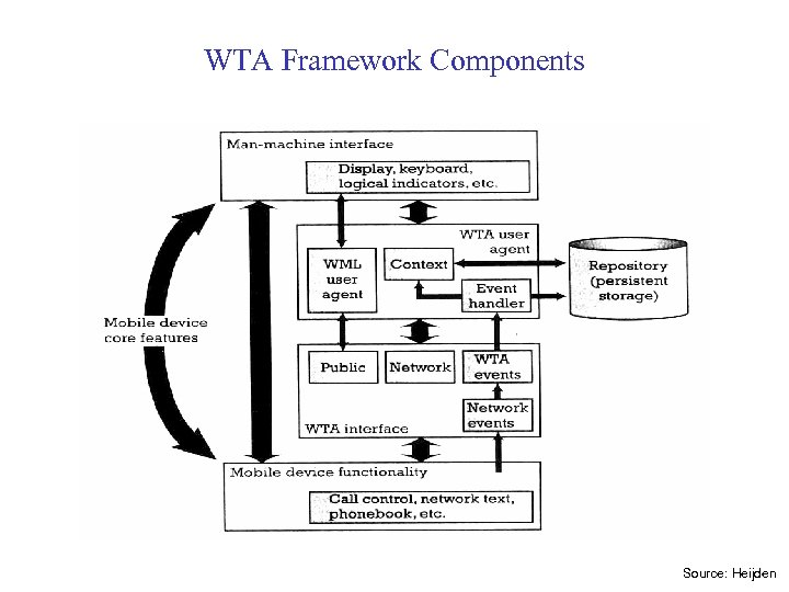 WTA Framework Components Source: Heijden