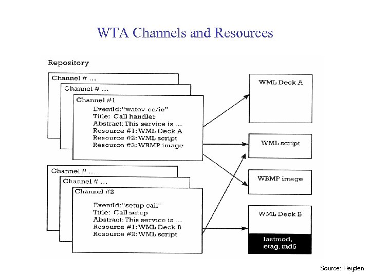 WTA Channels and Resources Source: Heijden