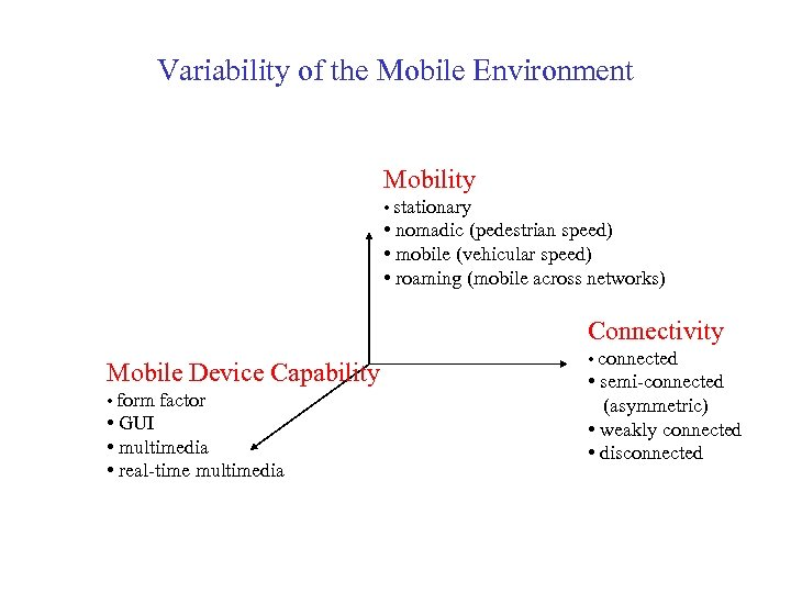 Variability of the Mobile Environment Mobility • stationary • nomadic (pedestrian speed) • mobile