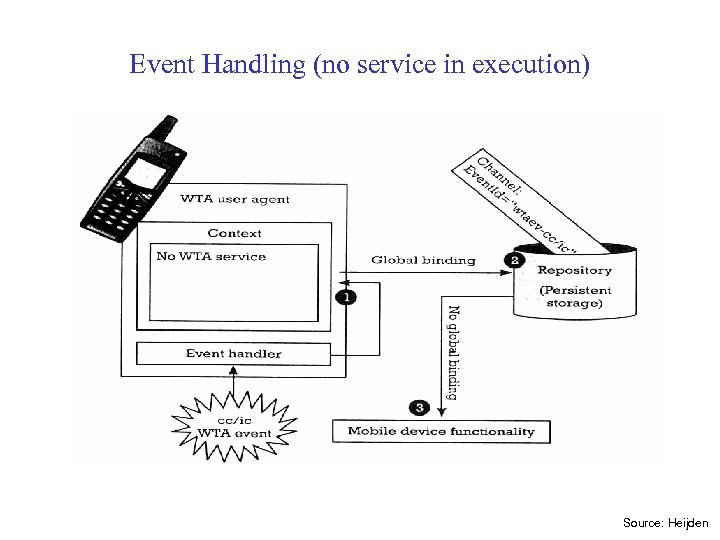 Event Handling (no service in execution) Source: Heijden