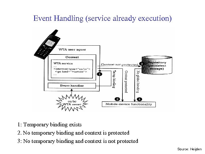 Event Handling (service already execution) 1: Temporary binding exists 2. No temporary binding and