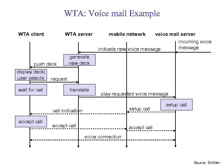 WTA: Voice mail Example WTA client WTA server push deck display deck; user selects