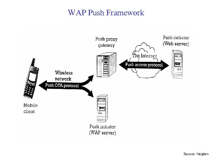 WAP Push Framework Source: Heijden
