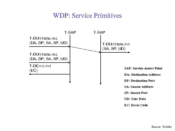 WDP: Service Primitives T-SAP T-DUnitdata. req (DA, DP, SA, SP, UD) T-SAP T-DUnitdata. ind