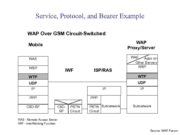 Service, Protocol, and Bearer Example WAP Over GSM Circuit-Switched WAP Proxy/Server Mobile WAE WSP