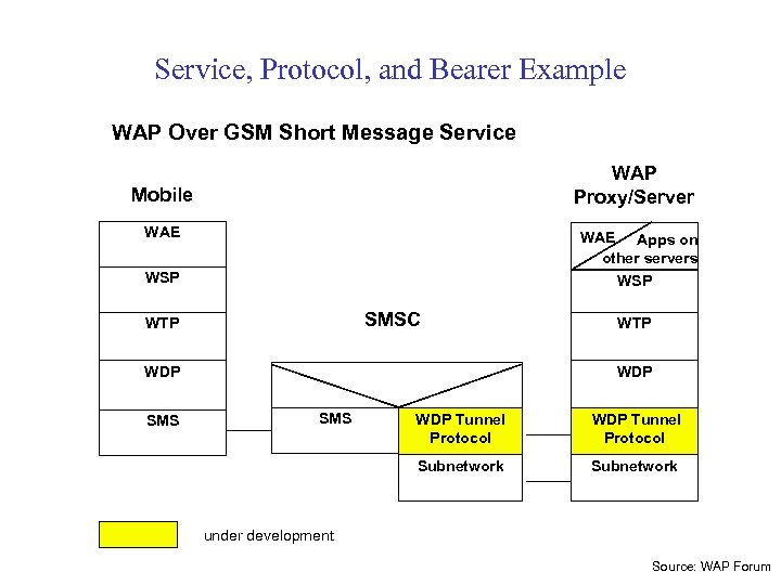 Service, Protocol, and Bearer Example WAP Over GSM Short Message Service WAP Proxy/Server Mobile