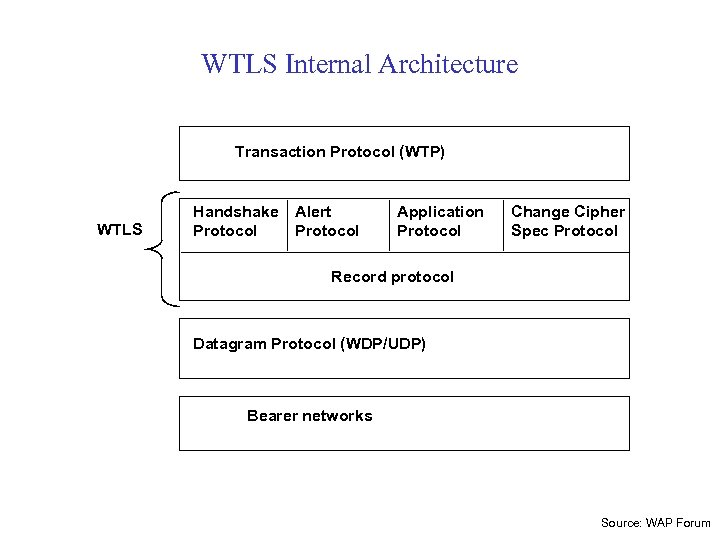 WTLS Internal Architecture Transaction Protocol (WTP) WTLS Handshake Protocol Alert Protocol Application Protocol Change