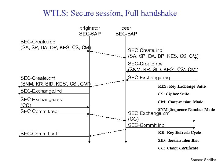 WTLS: Secure session, Full handshake originator SEC-SAP SEC-Create. req (SA, SP, DA, DP, KES,