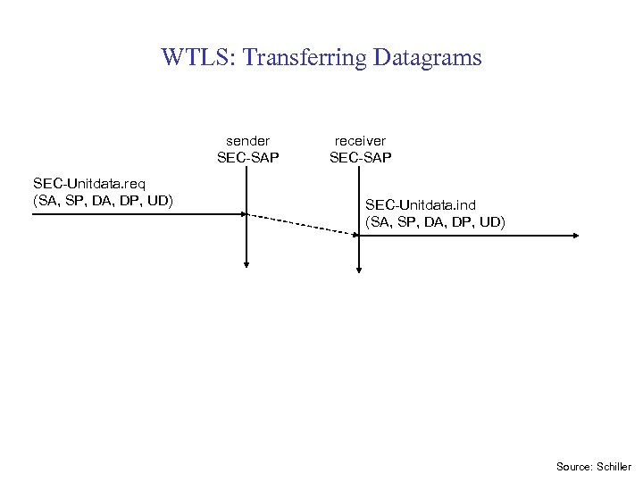 WTLS: Transferring Datagrams sender SEC-SAP SEC-Unitdata. req (SA, SP, DA, DP, UD) receiver SEC-SAP