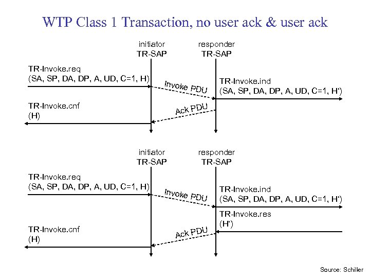 WTP Class 1 Transaction, no user ack & user ack initiator TR-SAP TR-Invoke. req