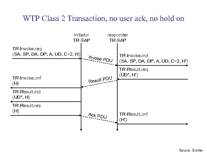 WTP Class 2 Transaction, no user ack, no hold on initiator TR-SAP TR-Invoke. req