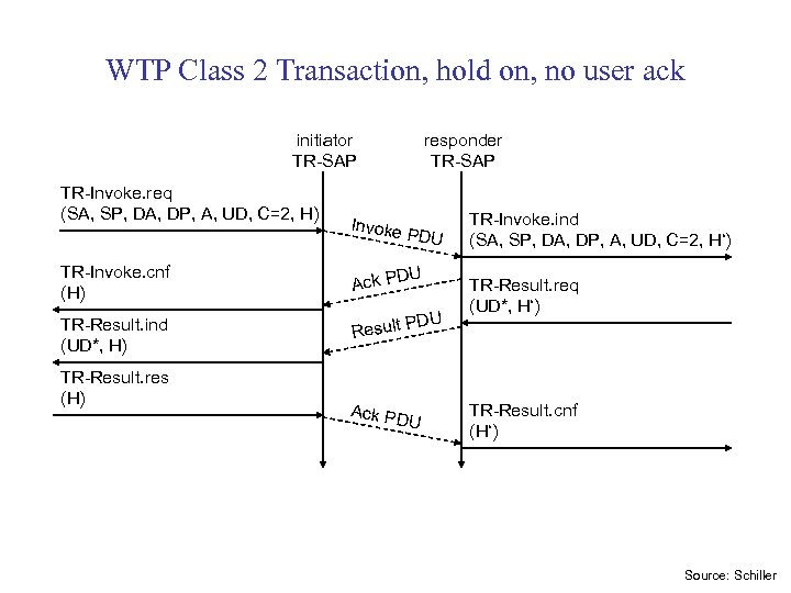WTP Class 2 Transaction, hold on, no user ack initiator TR-SAP TR-Invoke. req (SA,