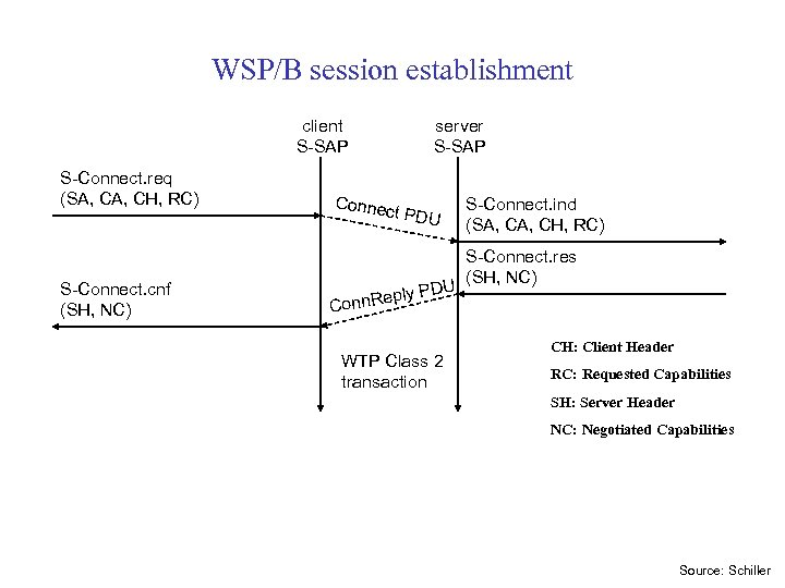 WSP/B session establishment client S-SAP S-Connect. req (SA, CH, RC) S-Connect. cnf (SH, NC)