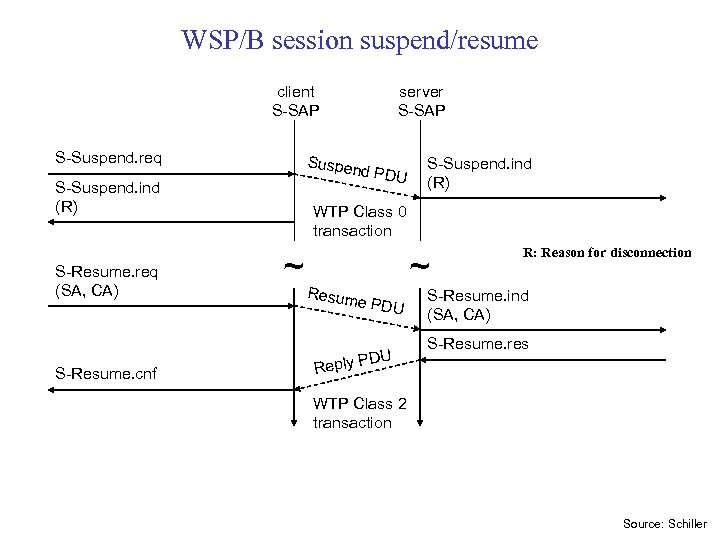 WSP/B session suspend/resume client S-SAP S-Suspend. req Suspen d PDU S-Suspend. ind (R) S-Resume.