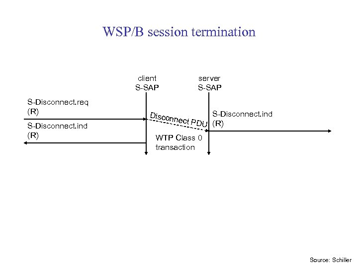 WSP/B session termination client S-SAP S-Disconnect. req (R) S-Disconnect. ind (R) Discon server S-SAP
