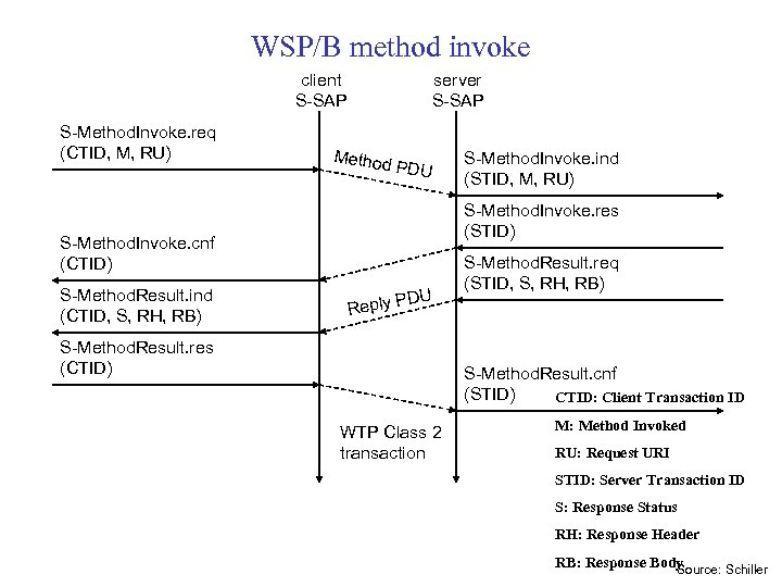 WSP/B method invoke client S-SAP S-Method. Invoke. req (CTID, M, RU) server S-SAP Method