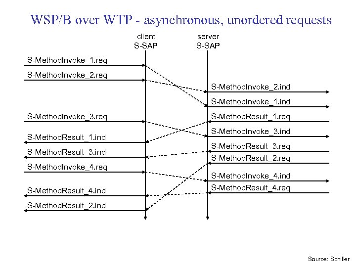 WSP/B over WTP - asynchronous, unordered requests client S-SAP server S-SAP S-Method. Invoke_1. req