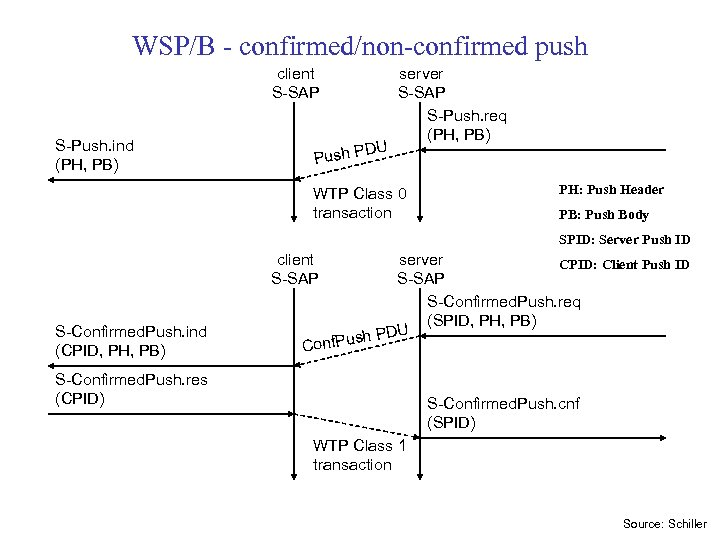 WSP/B - confirmed/non-confirmed push client S-SAP S-Push. ind (PH, PB) DU Push P server