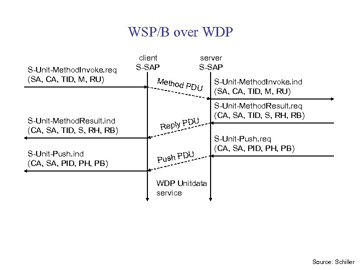 WSP/B over WDP S-Unit-Method. Invoke. req (SA, CA, TID, M, RU) S-Unit-Method. Result. ind