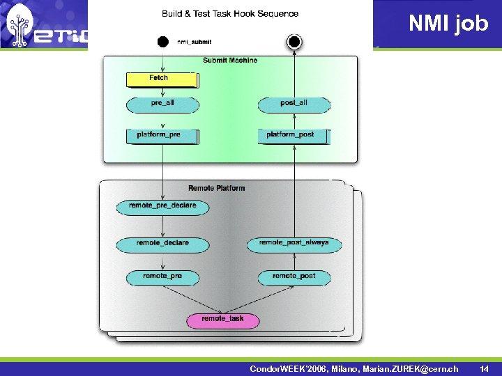 NMI job Condor. WEEK' 2006, Milano, Marian. ZUREK@cern. ch 14