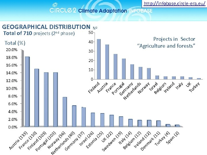 http: //infobase. circle-era. eu/ GEOGRAPHICAL DISTRIBUTION Nº Total of 710 projects (2 nd phase)
