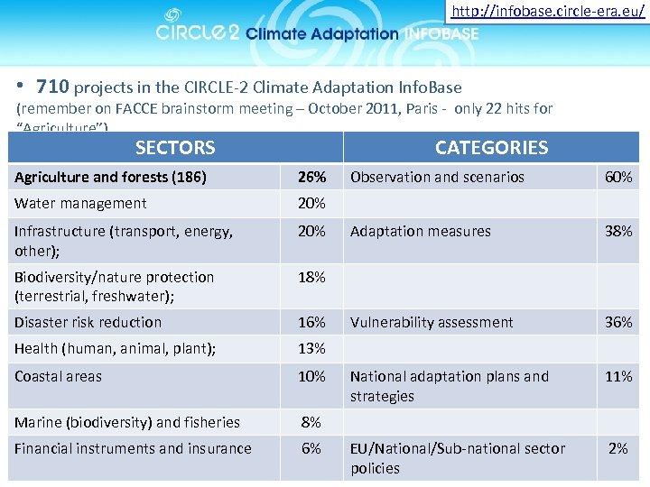 http: //infobase. circle-era. eu/ • 710 projects in the CIRCLE-2 Climate Adaptation Info. Base