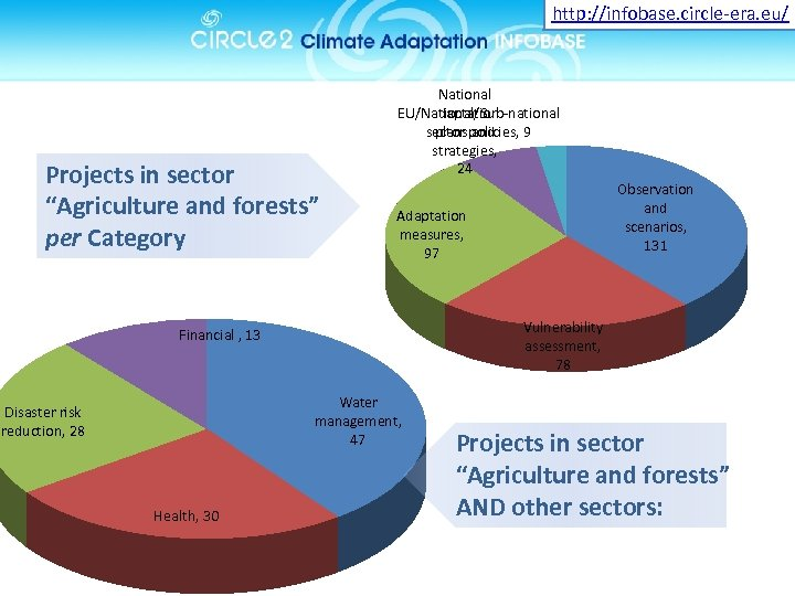 """http: //infobase. circle-era. eu/ Projects in sector """"Agriculture and forests"""" per Category National adaptation"""