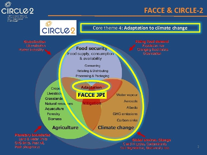 FACCE & CIRCLE-2 Core theme 4: Adaptation to climate change 2