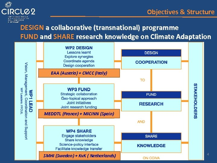 Objectives & Structure DESIGN a collaborative (transnational) programme FUND and SHARE research knowledge on
