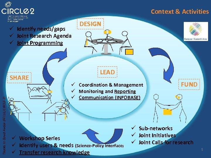 Context & Activities ü Identify needs/gaps ü Joint Research Agenda ü Joint Programming Thanks
