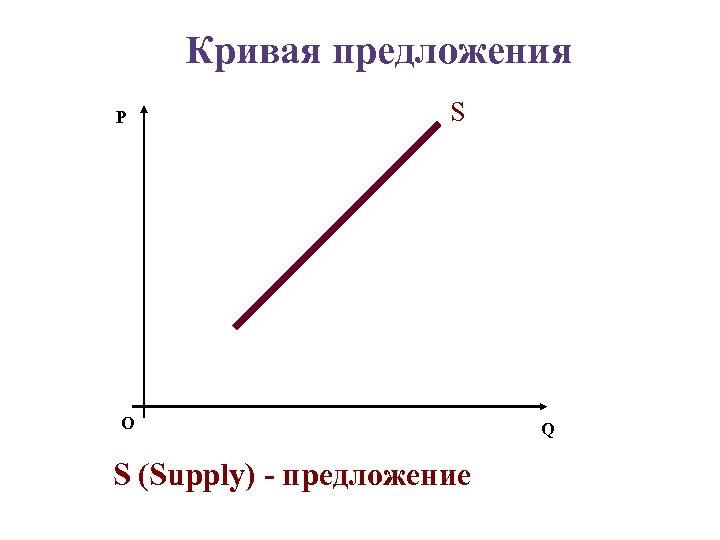 Кривая предложения P S О S (Supply) - предложение Q