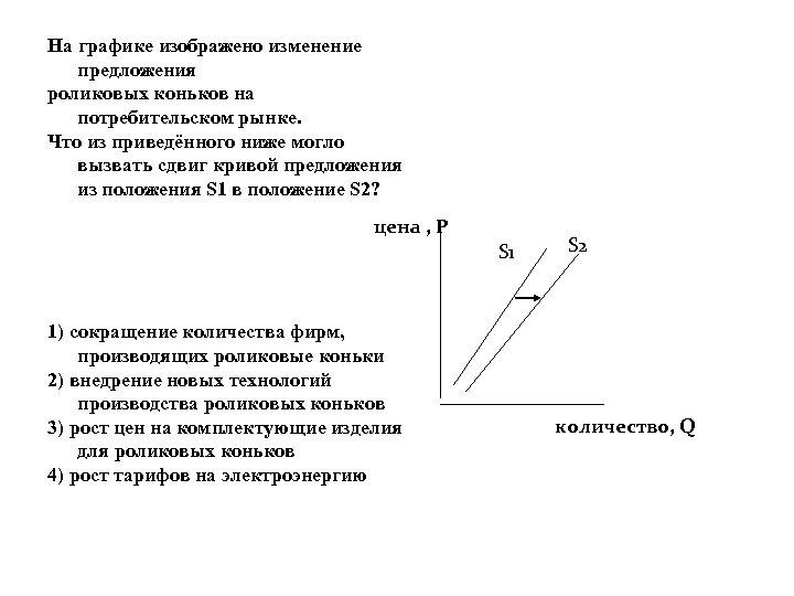 На графике изображено изменение предложения роликовых коньков на потребительском рынке. Что из приведённого ниже