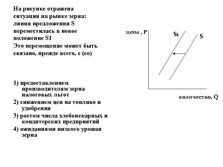 На рисунке отражена ситуация на рынке зерна: линия предложения S переместилась в новое положение