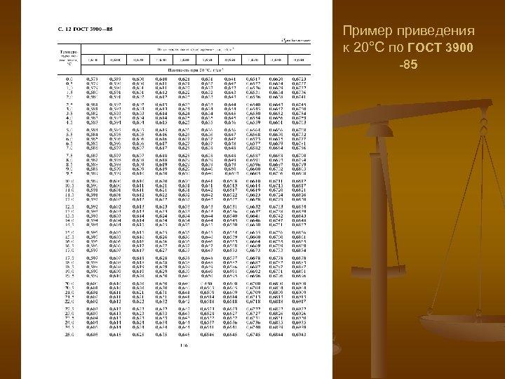 Пример приведения к 20°С по ГОСТ 3900 -85