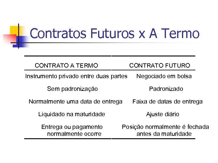 Contratos Futuros x A Termo CONTRATO A TERMO CONTRATO FUTURO Instrumento privado entre duas