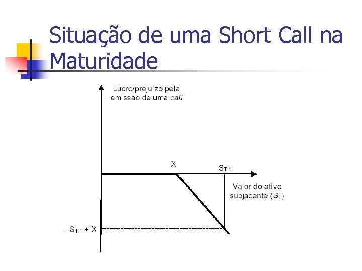 Situação de uma Short Call na Maturidade