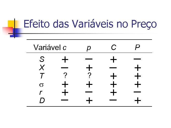 Efeito das Variáveis no Preço Variável c S X T r D + –
