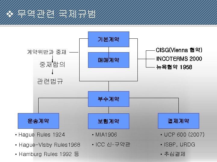 v 무역관련 국제규범 기본계약 CISG(Vienna 협약) 계약위반과 중재 중재합의 매매계약 INCOTERMS 2000 뉴욕협약 1958