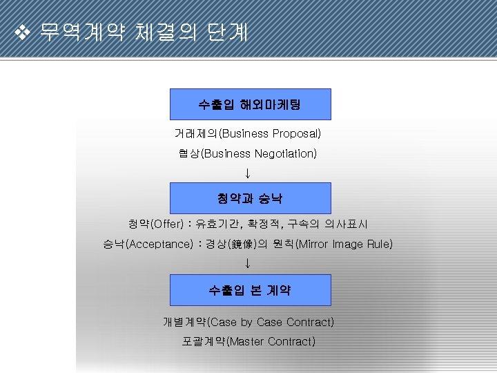 v 무역계약 체결의 단계 수출입 해외마케팅 거래제의(Business Proposal) 협상(Business Negotiation) ↓ 청약과 승낙 청약(Offer)